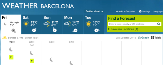 Weather in Barcelona today